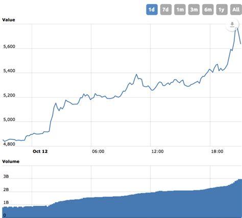 bitcoin explodes    coinbase announces instant