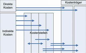 Kosten Rechnung : prozesskostenrechnung blog f r agile entwicklung und it themen ~ Themetempest.com Abrechnung