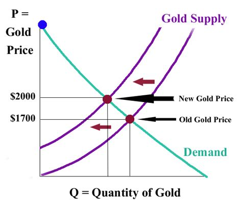 Diagram For Gold by The Rarest Real Estate Gold Deposits Equedia Investment