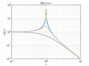 Matlab Plot Gallery - Log-log Plot