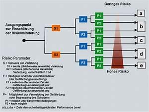 Performance Level Berechnen : schaltschrankbau und e konstruktion f r komplexe fertigungsanlagen clausohm software gmbh ~ Themetempest.com Abrechnung