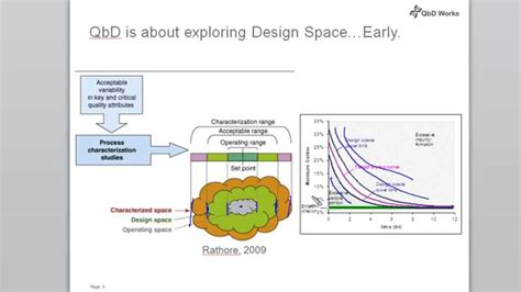 Design Space In Quality By Design