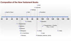 New Testament Books Timeline Chart