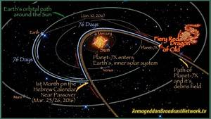 Nibiru/Planet X - 5/8/16 | ABN