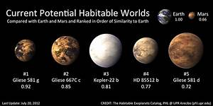 Potentially Habitable Exoplanets | Thrivenotes