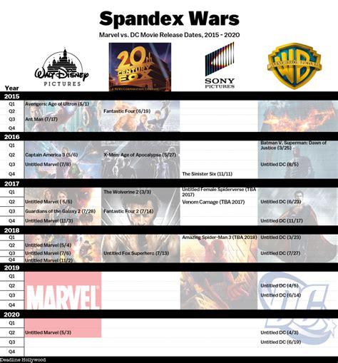 upcoming superhero movies marvel dc deadline