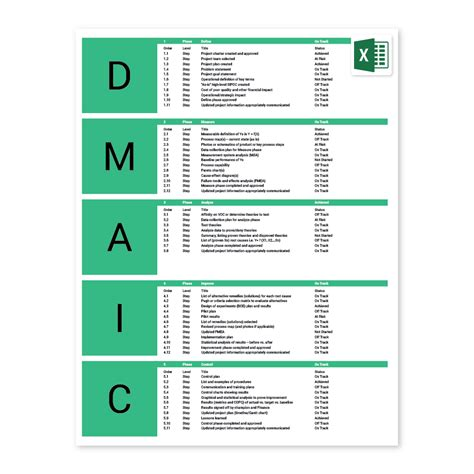 Dmaic Report Template