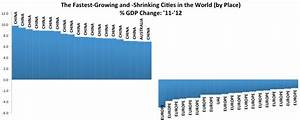 The World's Fastest-Growing and Fastest-Shrinking Cities ...