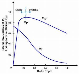 Regenerative Braking Diagram Energies Free Full Text  U2013 My