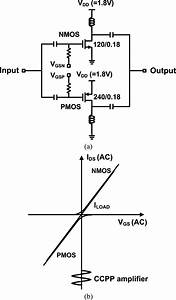 A  Schematic Of A Ccpp Amplifier   B  The Ac I U2013v Transfer