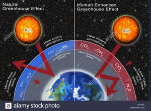 Greenhouse Effect Natural Gas