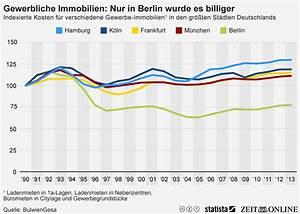 Immobilien In Deutschland : infografik gewerbliche immobilien nur in berlin wurde es billiger statista ~ Yasmunasinghe.com Haus und Dekorationen