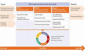 Planning For Ndc Implementation  A Quick