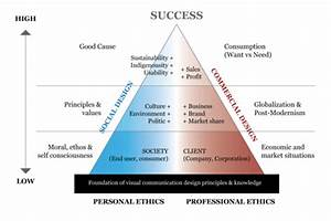 Essay On Professional Ethics where to advertise my resume writing service mfa creative writing guelph humber creative writing activities for grade 12