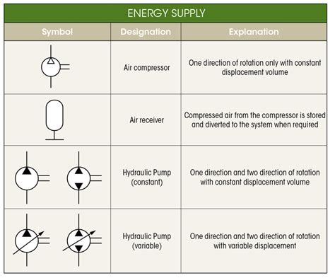 whats  difference  hydraulic circuit symbols