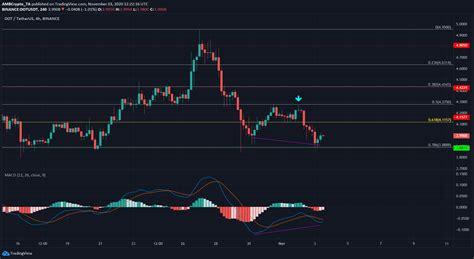 Polkadot, Tezos, Zcash Price Analysis: 03 November - AMBCrypto