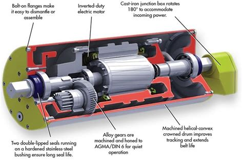 Electric Motor Breakdown by Conveyor Motor In A Drum Motion Content From
