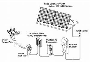 System Planning for Renewable Energy | Sunelco Solar, Wind ...