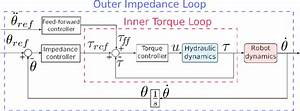 Block Diagram Of The Hyq Cascade Impedance Control