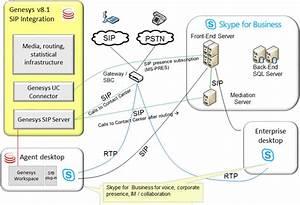 Documentation Ucc Integration Entervoice 8 0 3