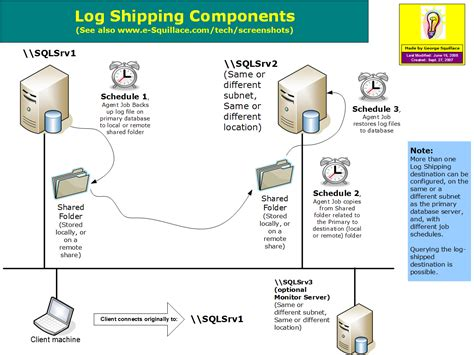Sql Server Resume Log Shipping by E Squillace Diagrams Presentations Homepage