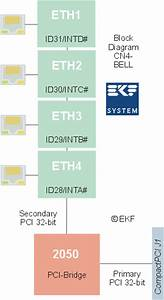 Ekf Compactpci Products  Cn4 100mbps Ethernet