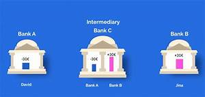 How Sepa  U0026 Swift International Money Transfers Work Behind