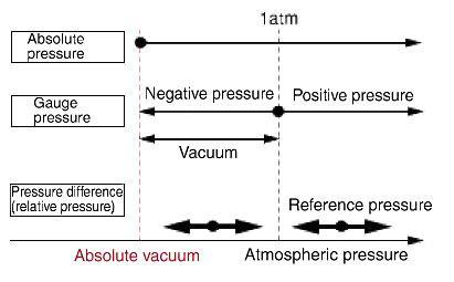 What Is Vacuum Pressure by Pressure Sensor Absolute Vacuum Faq Australia Omron Ia