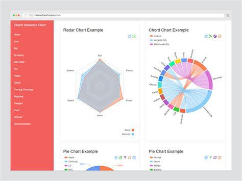 javascript chart graph libraries tools web