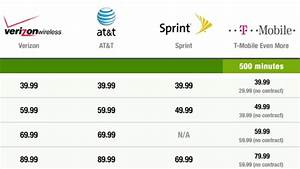 Cost Comparison Of The Major Cell Phone Plans