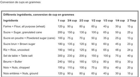 tableau de conversion pour la cuisine tableau de conversion cup en grammes la cuisine d 39 asiah