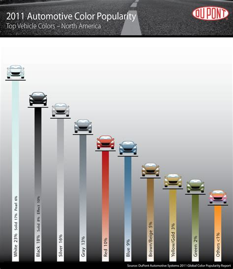 what is the most popular color in the world the importance of color in advertising and design