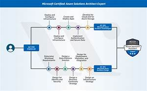 New Microsoft Azure Certifications Path In 2019  Updated
