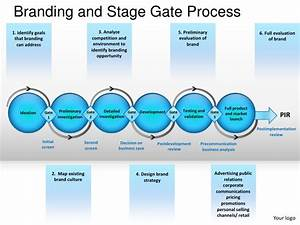 branding and stage gate process powerpoint presentation With phase gate template