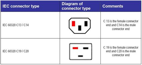iec connector standards hfa the independent source for