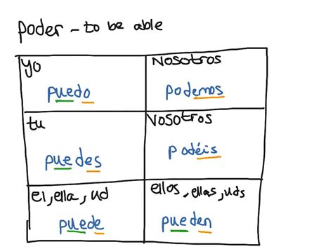 HD wallpapers spanish verb chart blank