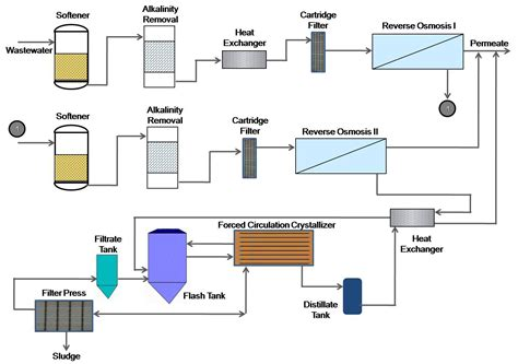 Paint Proces Flow Diagram by Kia Automobile Manufacturer Recovers 99 5 Wastewater