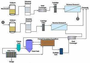 Automobile Industry  Automobile Industry Wastewater Treatment