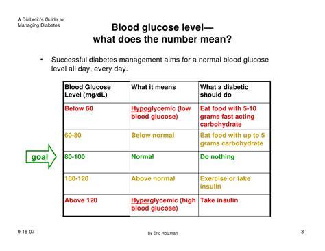 diabetes management lecture 4