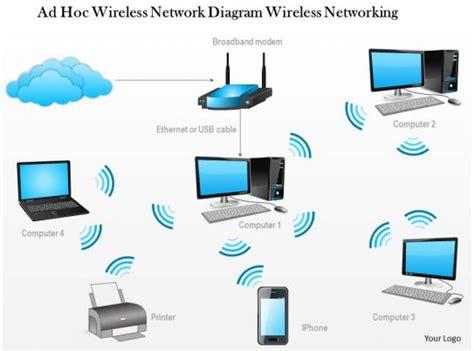 ad hoc wireless network diagram wireless networking
