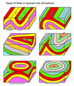 Geologic Time  U0026 Relative Dating  Env  Science