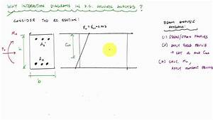 Why Use Interaction Diagrams For Column Analysis And