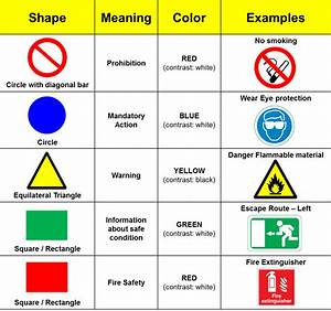 Iso Safety Signs  U2013 Pete U2019s Guide To Innovation