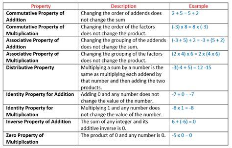 Properties Of Integers (solutions, Examples, Videos