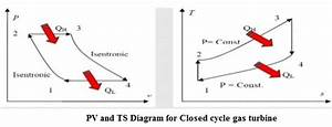 Working Principle Of Closed Cycle Gas Turbine