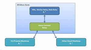 How To Create A Virtual Network With Azure Connect