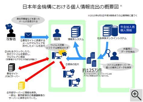 日本 年金 機構