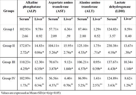alt levels normal range normal ast related keywords normal ast keywords keywordsking