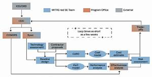 7  Top Level System Design Process  Drawn From Mitre Guide