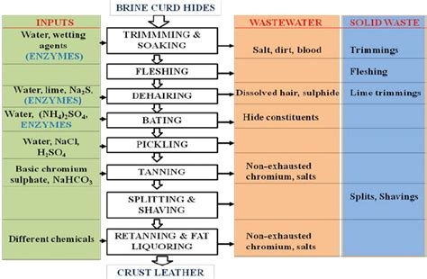 Flow Chart Of Leather Tanning Process